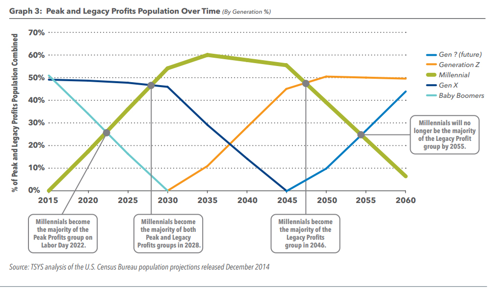 Peak and Legacy Profits Population Over Time