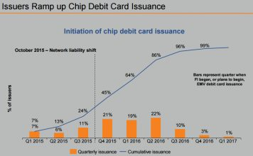 Issuers Ramp up Chip Debit Card Issuance