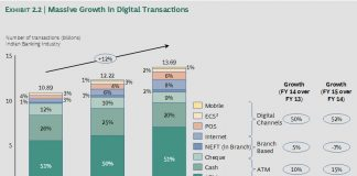 Massive growth in India digital transaction