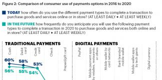 comparison-of-consumer-use-of-payments-options-in-2016-to-2020