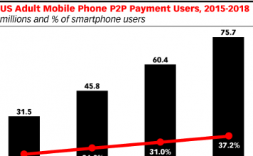 us-mobile-phone-p2p-payment-users