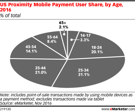 us-proximity-mobile-payment-user-by-share