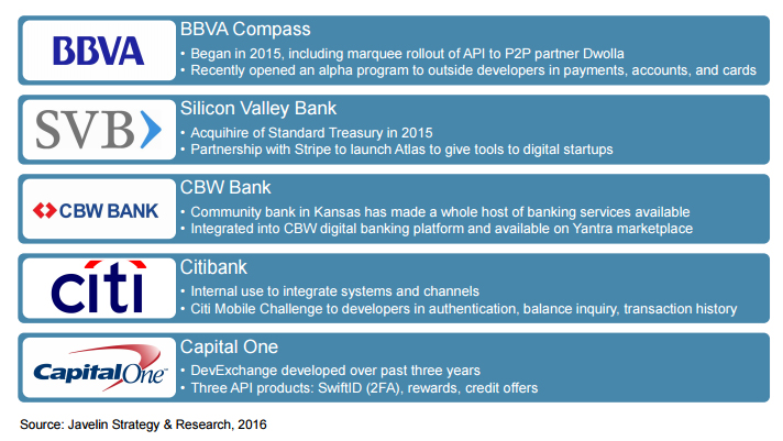 Banks Are Accelerating Innovation by Opening APIs