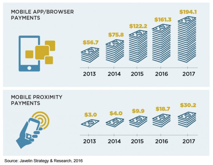 Mobile Retail Payments Will Exceed a Combined $220 Billion in 2017