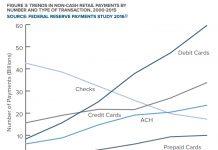 TRENDS IN NON-CASH RETAIL PAYMENTS BY NUMBER AND TYPE OF TRANSACTION