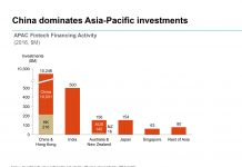 FinTech financing in Asia-Pacific doubles in 2016 to $11.2 billion