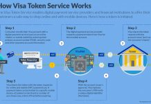 How Visa Token Service works