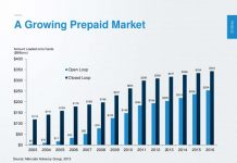 A growing prepaid card market