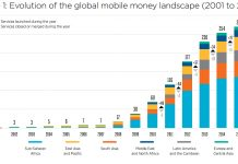Evolution of the global mobile money landscape (2001 to 2016)