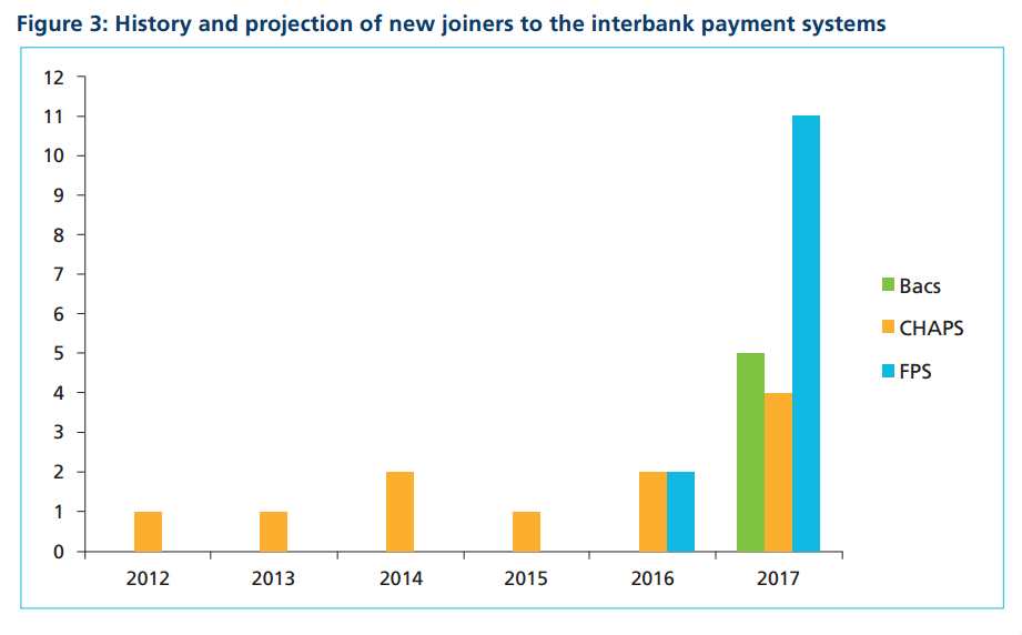 History and projection of new joiners to the interbank payment systems