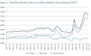 Mobile device malware Monthly infection rate on mobile networks since January 2013