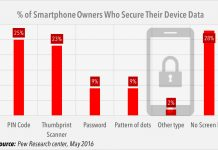 Smartphone users who secure their device