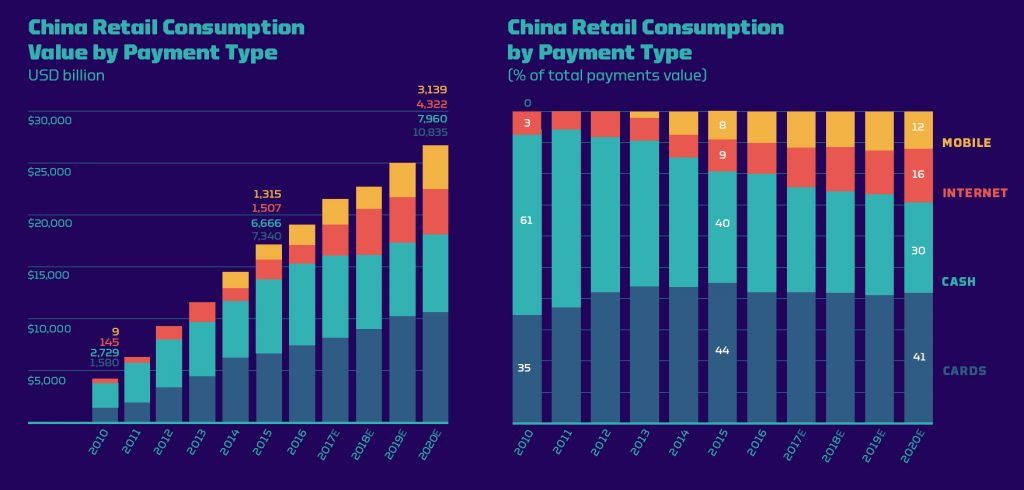 China Retail Consumption Value by payment type