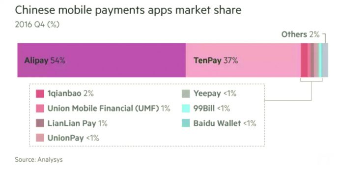Chinese mobile payments apps market share