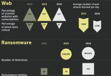 Cyber security - web threat and ransom ware in 2016
