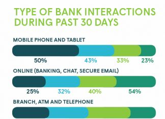 TYPE OF BANK INTERACTIONS DURING PAST 30 DAYS