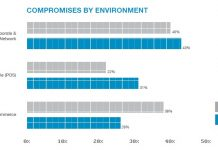 Cybersecurity compromises by environment