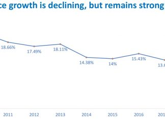 E-commerce growth rate in Europe is declining