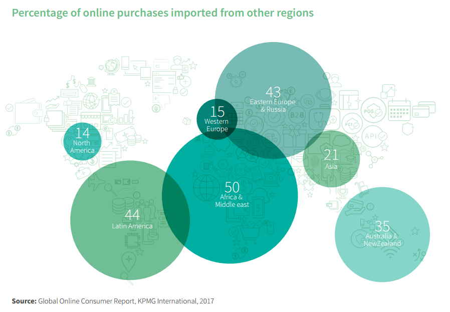 Percentage of online purchases imported from other regions