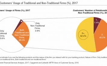 Usage of traditional Vs non-traditional firms