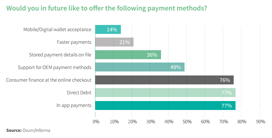 Would you in future like to offer the following payment methods