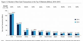 Number of Non-Cash Transactions in the Top 10 Markets (Billion), 2014–2015 copy