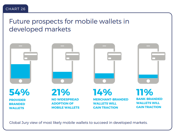 Future prospects for mobile wallets in developed markets