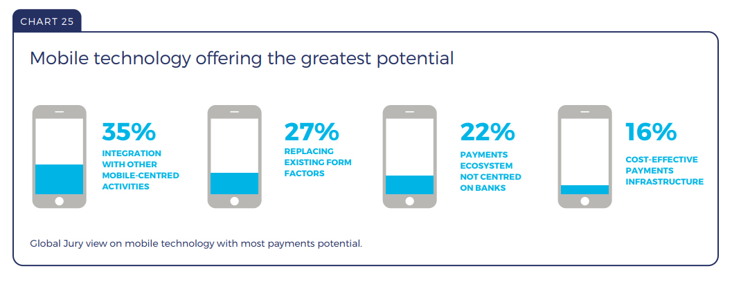 Mobile technology offering the greatest potential