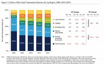 Share of Non-Cash Transaction Volumes (%), by Region, 2004, 2012–2015