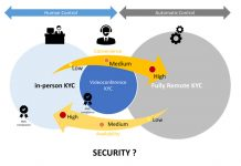 Balancing security and convenience in different KYC models