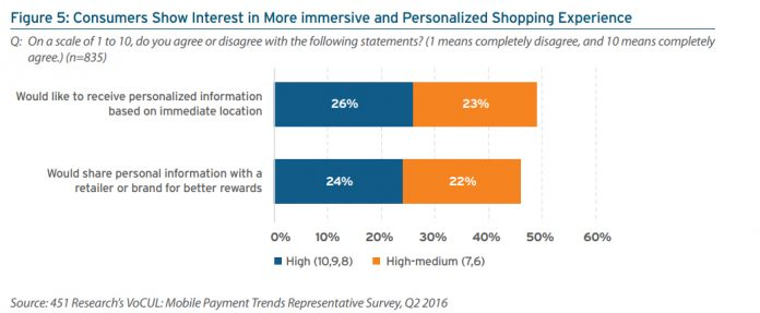 Consumers Show Interest in More immersive and Personalized Shopping Experience