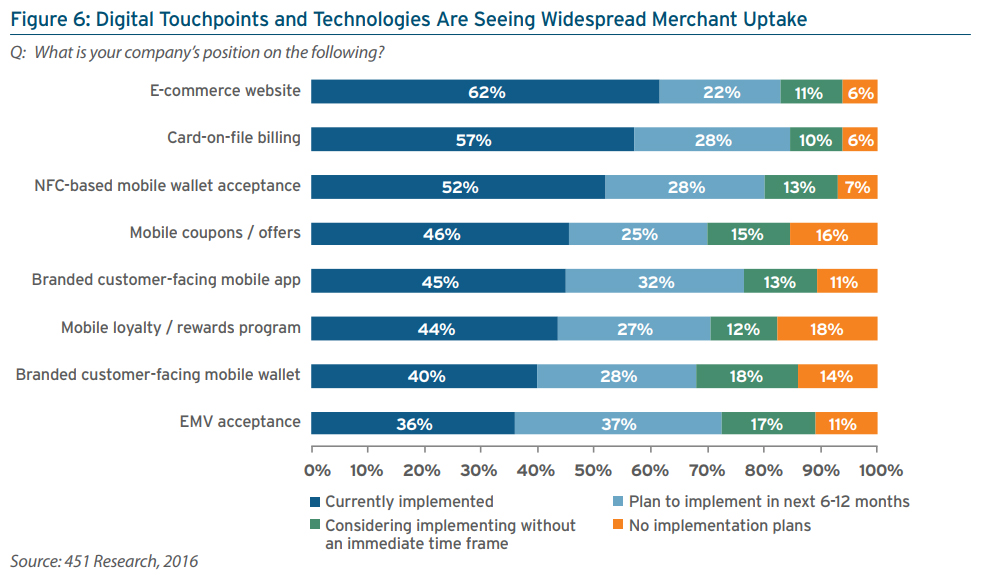 Digital Touchpoints and Technologies Are Seeing Widespread Merchant Uptake