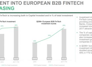 Investment in European B2B FinTech increasing