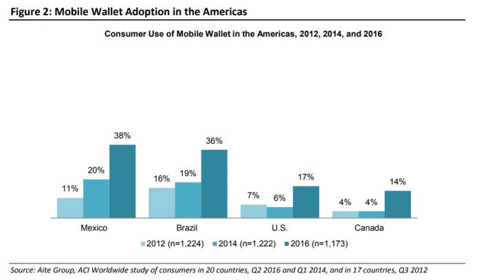 Mobile Wallet Adoption in the Americas