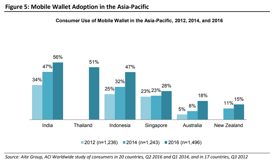 Mobile Wallet Adoption in the Asia-Pacific