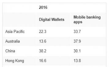 Percentage of respondents who currently use digital wallets and mobile banking applications