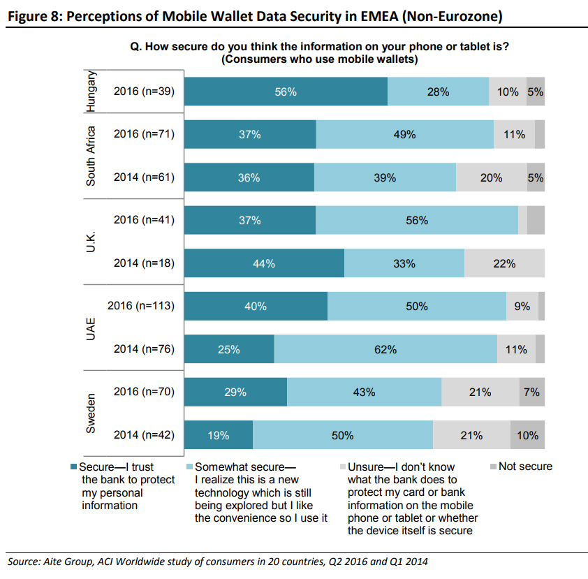 Perceptions of Mobile Wallet Data Security in EMEA (Non-Eurozone)