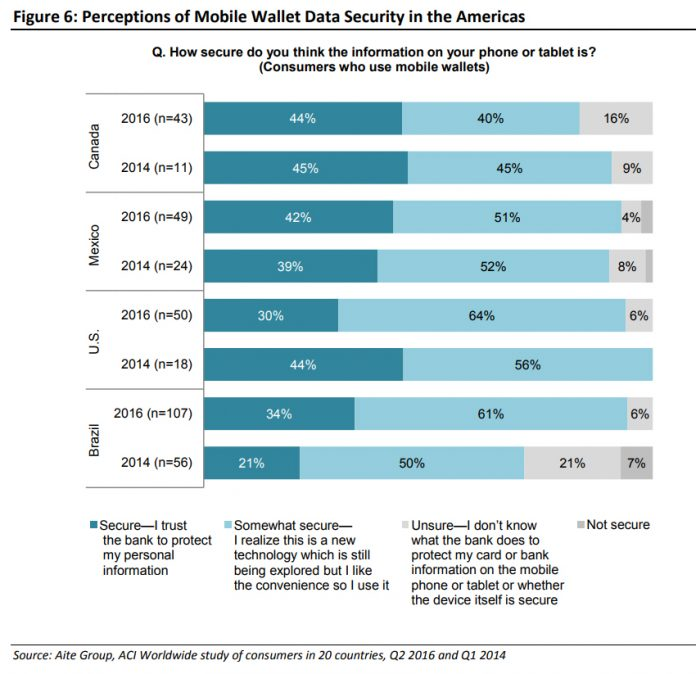 Perceptions of Mobile Wallet Data Security in the Americas