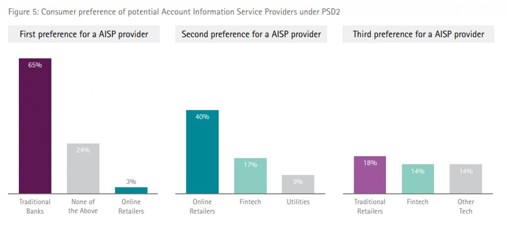 Consumer preference of potential Account Information Service Providers under PSD2