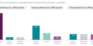 Consumer preference of potential Payment Initiation Service Providers under PSD2