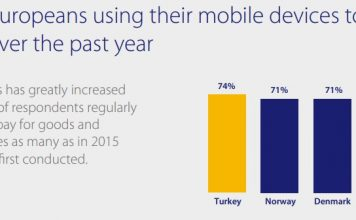 Europeans using their mobile devices to