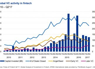 Global VC activity in FinTech