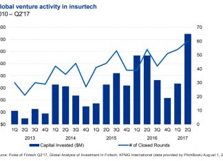 Global venture activity in InsurTech