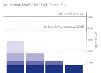 Incremental Benefits for a Cash-Centric City