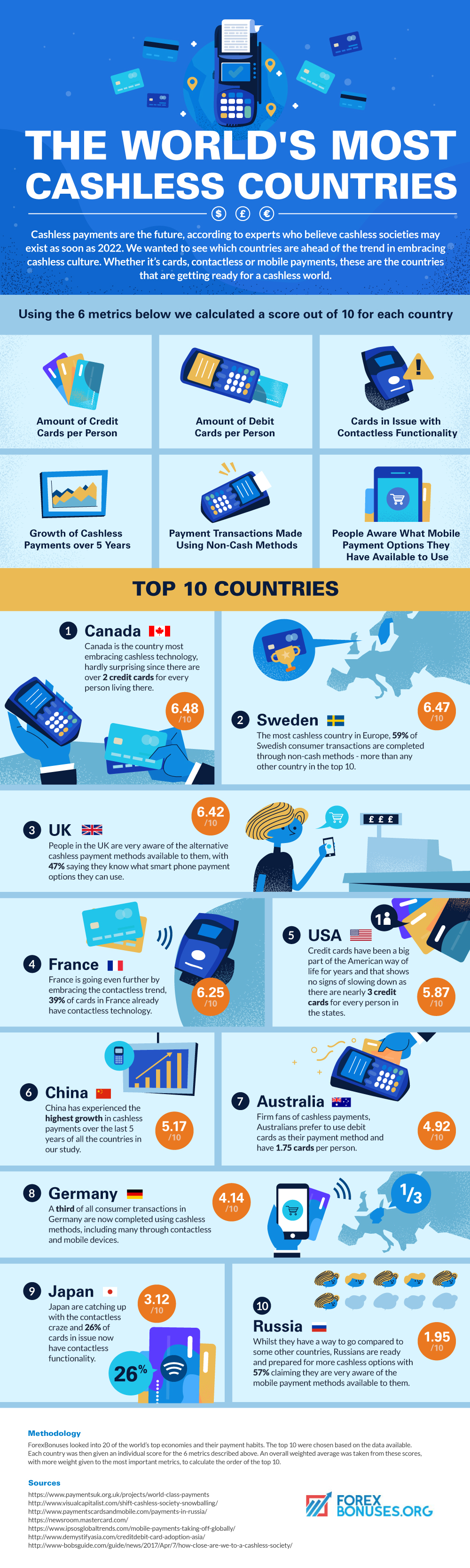 The World's most cashless countries - Infographic