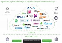The payment services layer on top of the bank payment infrastructure layer