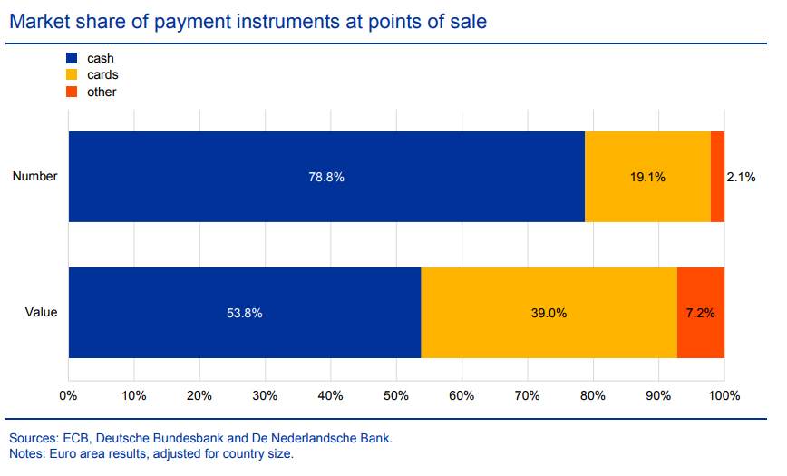 Market share of payment instruments at points of sale