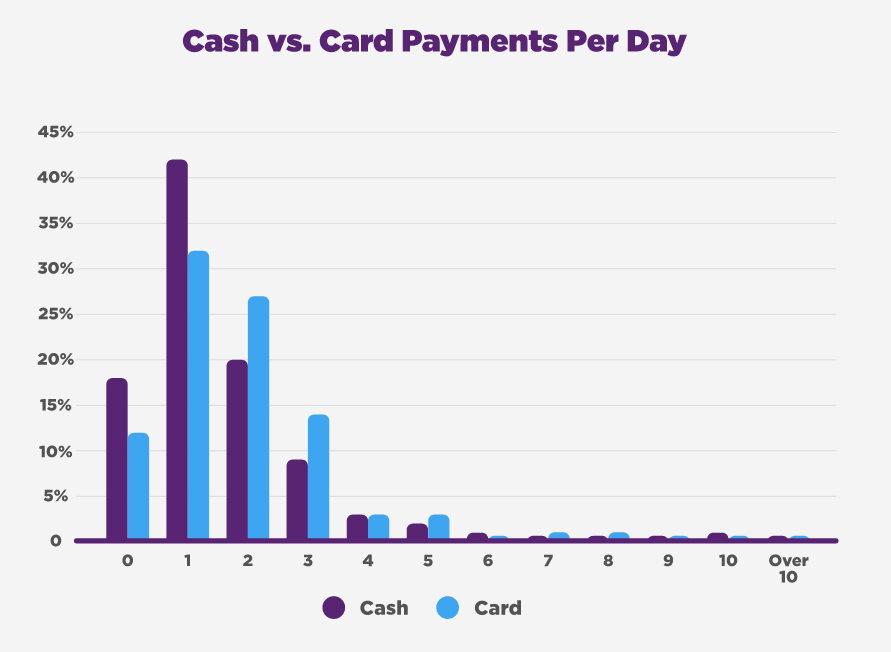 Mobile payments - cash vs card payments per day