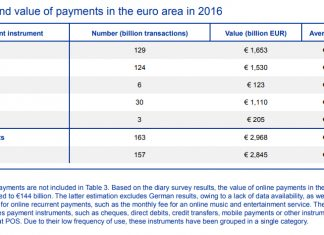 Number and value of payments in the euro area in 2016