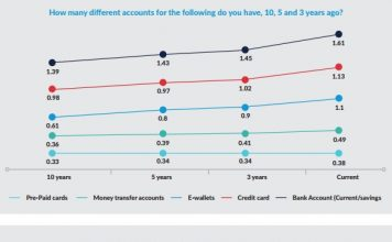 FinTechs accelerate account openings share